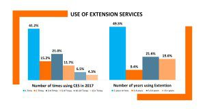Use of Extension Services