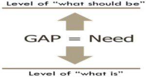 "The need is the gap between ""what is"" and ""what should be."""