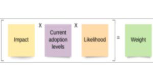 [Impact � Current adoption levels � Likelihood] = Weight; A social marketing approach to prioritizing potential behaviors for an intervention.